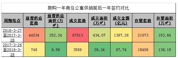 """""""3·26""""调控整年暴跌94.6%,北京冰封的商办还有未来吗?"""