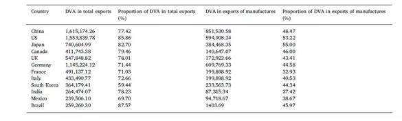 中国在贸易中的实际利得