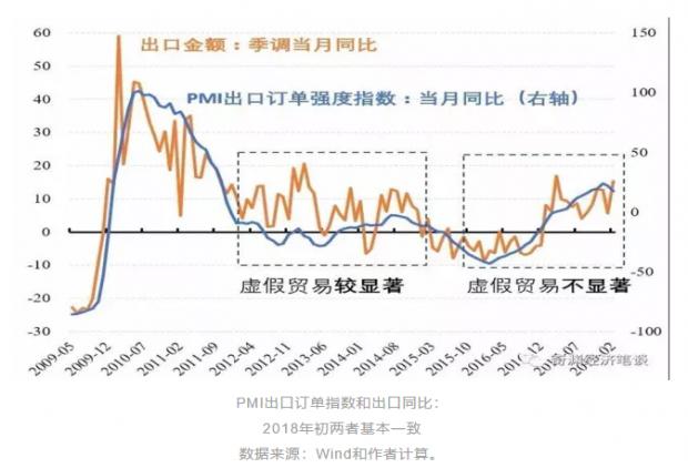 崔晓敏,徐奇渊:开年出口强劲,但下半年或面临压力