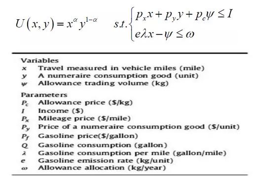 个人碳交易视角下的阶梯油价模型