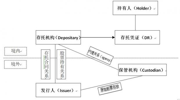 CDR发行中存托机构的角色及其与相关方关系初探