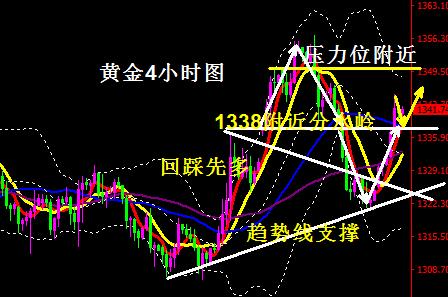 黄金操作建议-中美贸易摩擦升级提振黄金 回踩先顺势多
