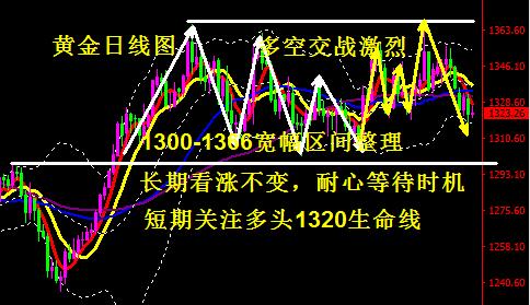 黄金走势分析-短线反弹高空对待 关注1320多头生命线