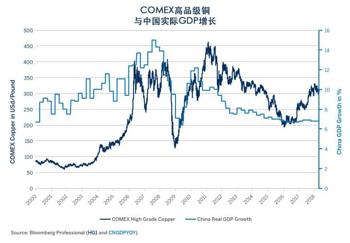 铜:经济可能面临风险,期权向下倾斜