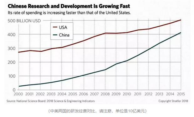中美避免不了科技争霸战,但一台美国发动机就足以掣肘中国科技