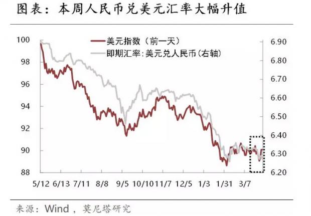 中美贸易战担忧减退