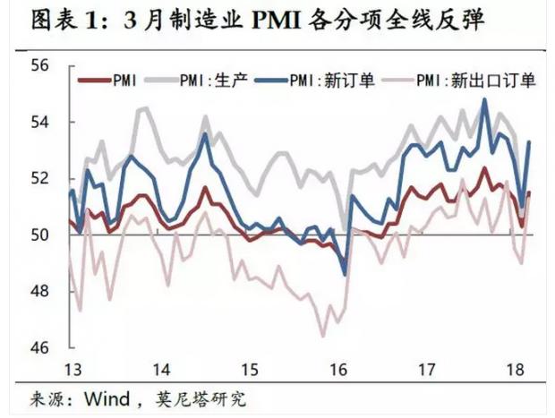 制造业补库存不可持续——3月统计局PMI数据简评