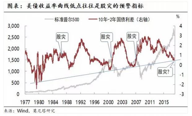 """3.1%的美债收益率或是美股""""警钟"""""""
