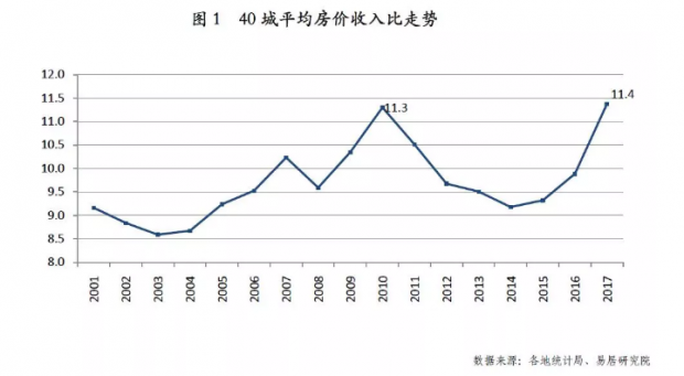 40城房价收入比创新高,深圳、三亚、厦门高居前三!