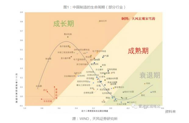 中国制造全景图: 谁在成长,谁在成熟,谁在衰退