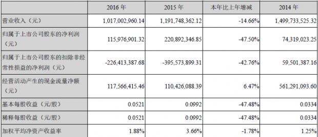 饿了么半年升值70% 华联股份净赚5.4亿