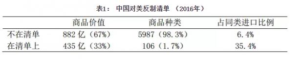 马弘:数据透视中美贸易摩擦,中国反制清单分析