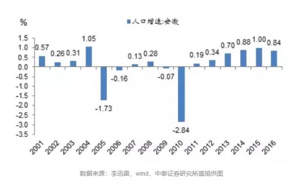 中西部人口回流,全国流动人口下降,人口流向逆转潮出现了?