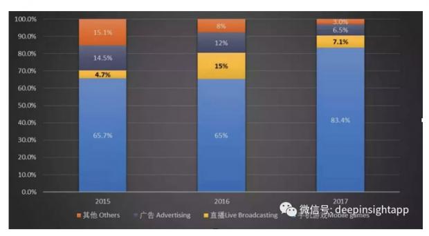从B站到爱奇艺,为什么中国的视频网站不是Netflix?