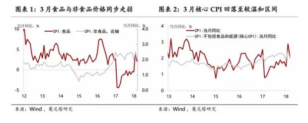 节日扰动消退,贸易战变数增多——3月物价数据点评