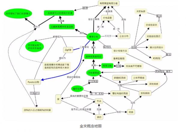 解读幂律与无标度网络   网络科学入门