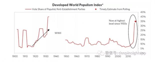 吞噬一切的民粹主义,根源到底是什么?