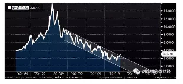 美债收益率升破3,这事很重要!