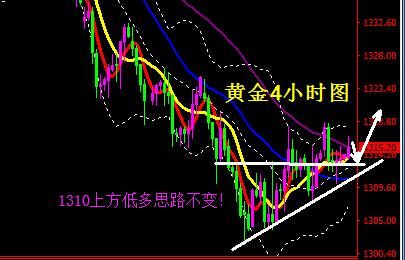 黄金走势分析-黄金短线存有反弹 1310上低多不变