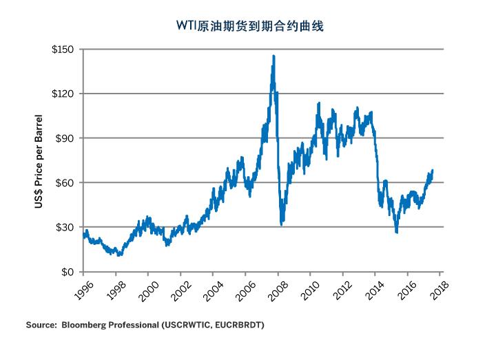 石油:市场动态发生了什么变化