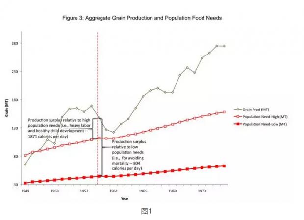 大饥荒的制度性原因
