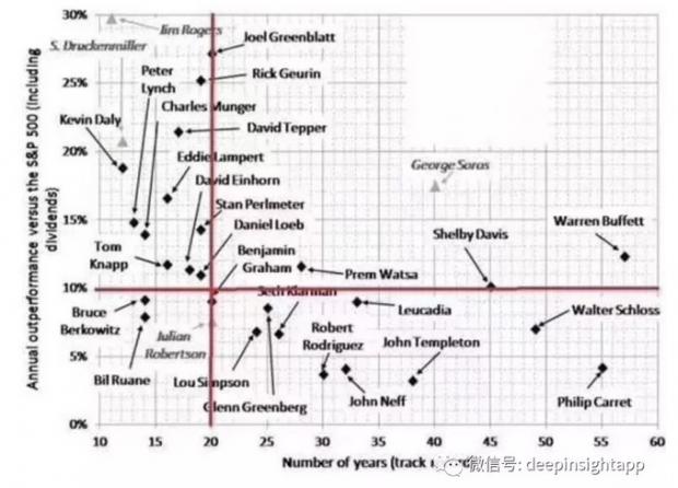 从巴菲特超额收益变窄,看市场进化的机制