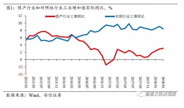 旬度经济观察:PPI环比接近底部
