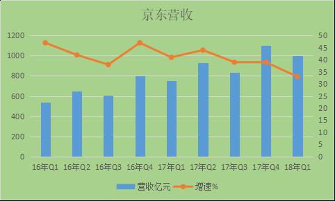 京东1季报分析:研发投入加速 服务收入潜力巨大