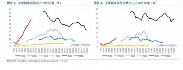 消费改变中国——规模、结构与路径