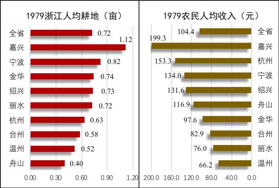 浙江民间经济的积极演进——从不得不然到深以为然
