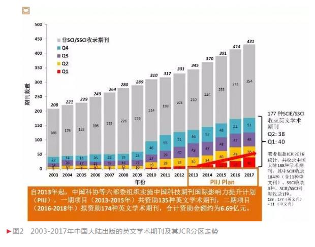 张月红:反思中国学术期刊的国际影响力