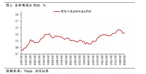 PPI环比持平 工业品价格回落接近尾声
