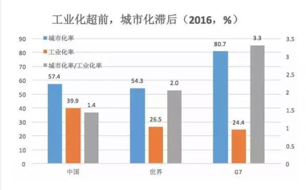 从工业化到城市化:中国经济转型之路