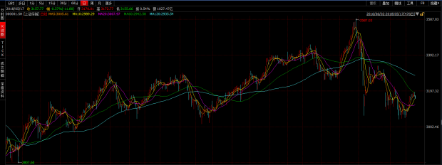MSCI标的股名单最终确定 A股市场能否借势上扬?