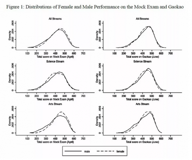 压力面前,谁更容易遭遇滑铁卢?来自高考的分析