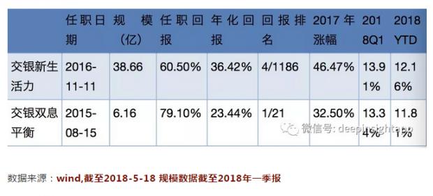 交银杨浩:用成长股投资穿越市场周期