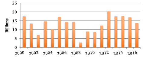 美国设备租赁证券化的市场概况和对中国发展的借鉴