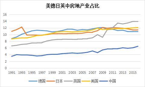 从美英日德情况看房地产业在各国都是支柱产业