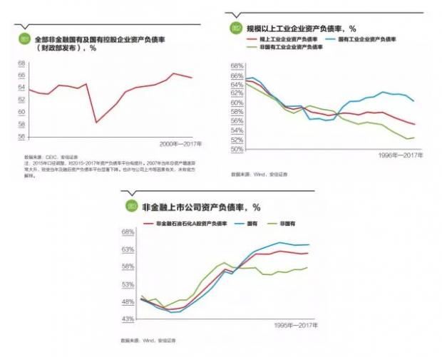 高善文:中国企业部门杠杆率之谜