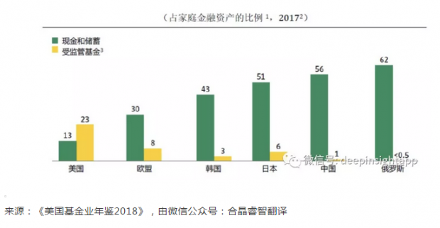 致敬基金20年,中国公募基金的未来假想