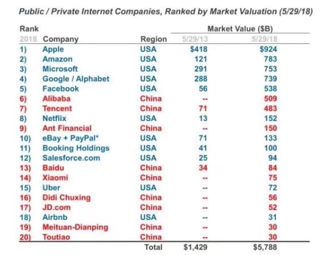 互联网女皇报告太长,看与中国有关的这10点就够了