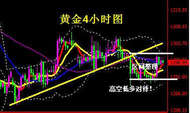 黄金区间1290-1300多空胶着等待市场消息指引