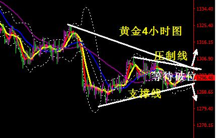 黄金区间震荡多空拉锯激烈 等待市场引爆破位走势