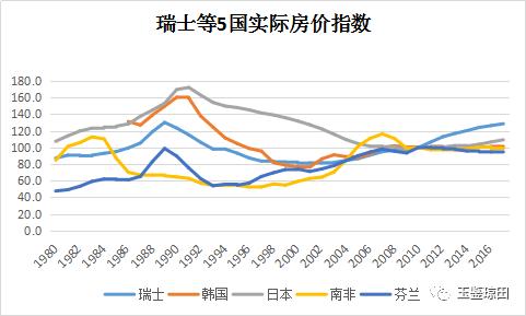 19国38年房价走势 中国房价未来会如何?