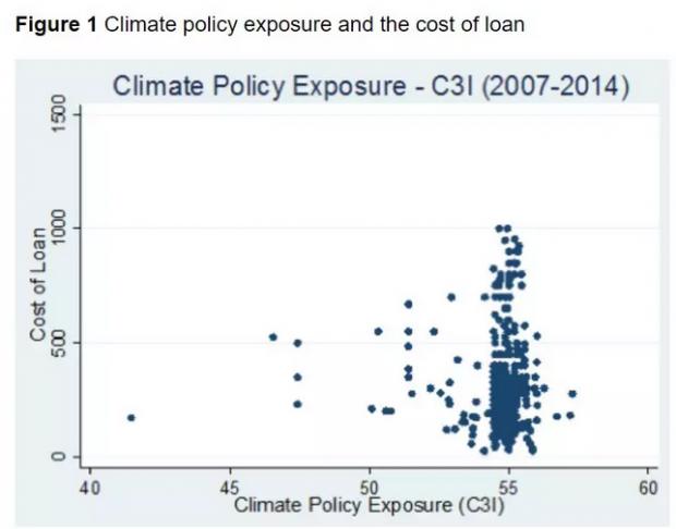 碳泡沫和银行贷款定价