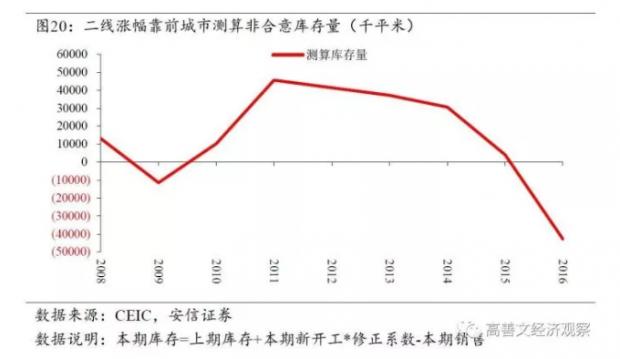 旧文重发:中国的城市化与房地产市场(三)