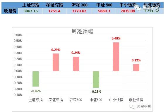 小善周观察 | CDR对市场抽水如何?