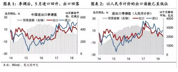 PPI仍将牵制货币政策——5月外贸与物价数据点评