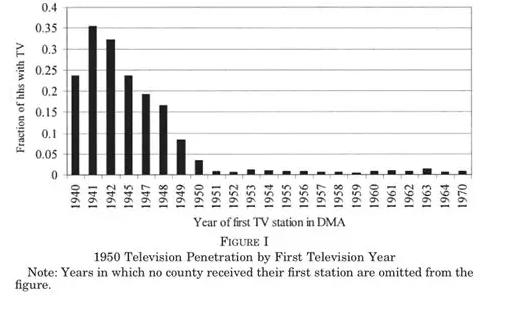 电视普及会降低投票率吗?来自多期DID的证据