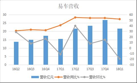 易车一季度收入约22亿元增长52%,汽车交易服务收入翻番